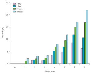 Riziko časné recidivy iCMP v závislosti na ABCD2 skóre
