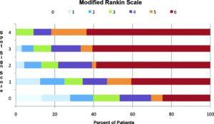 Závislost Spot Sign Score a výsledného mRS [Delgado, 2010]