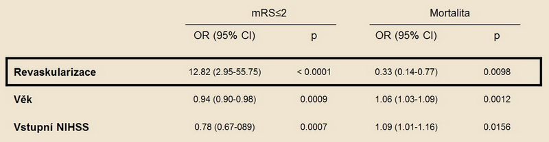 Pacienti, u kterých dojde k rekanalizaci uzavřené mozkové tepny, mají po třech měsících až 13x větší šanci, že nezůstanou invalidní [Smith, 2004]