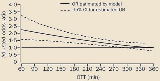 Při podání v čase 0-90 minut je šance na vyléčení dvojnásobná oproti zahájení terapie po 181. minutě [Hacke, 2004]
