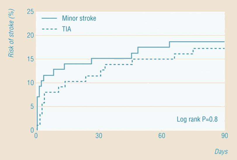 Riziko recidivy po TIA a minor stroke (Coull, 2004)