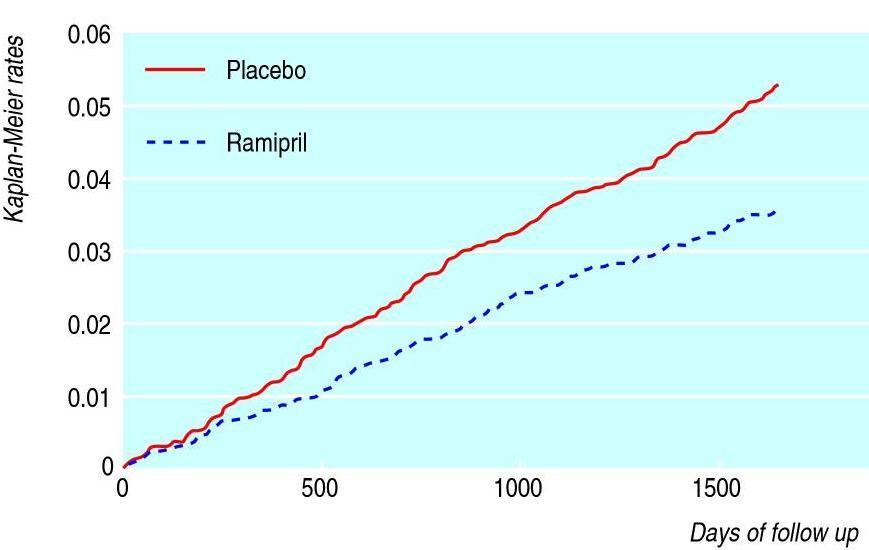 Výsledky studie HOPE - redukce rizika CMP