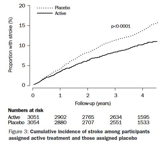 Výsledky studie PROGRESS (2001)