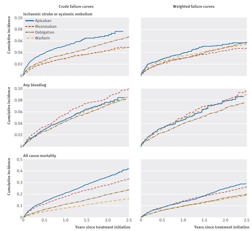 Srovnání účinnosti a bezepčnosti redukovaných dávek DOAC v běžné klinické praxi (Nielsen, 2017)