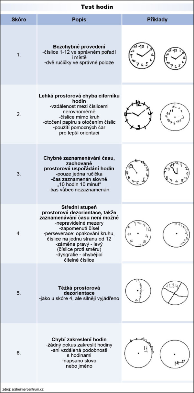 Test hodin (clock test)